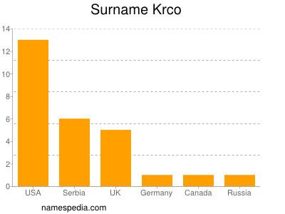 Surname Krco