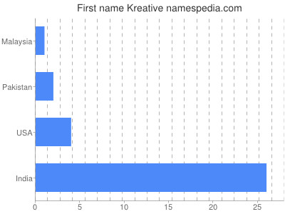 Given name Kreative