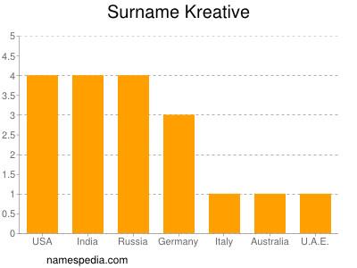 Surname Kreative