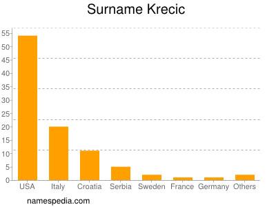 Surname Krecic