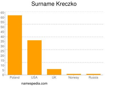 Surname Kreczko
