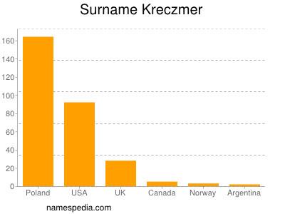 Surname Kreczmer
