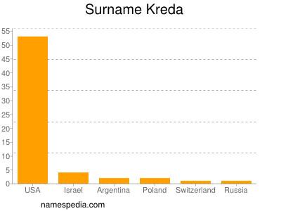 Surname Kreda