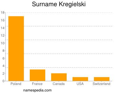 Surname Kregielski
