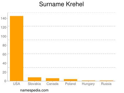 Surname Krehel