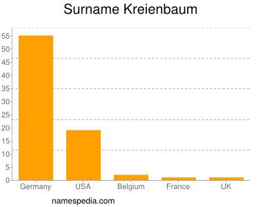 Surname Kreienbaum