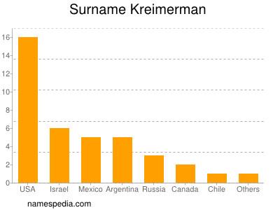 Surname Kreimerman