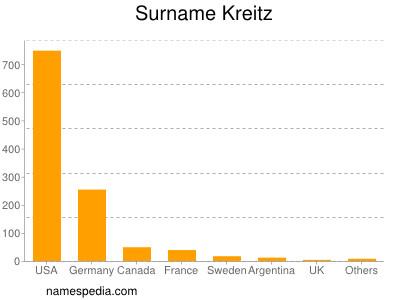 Surname Kreitz