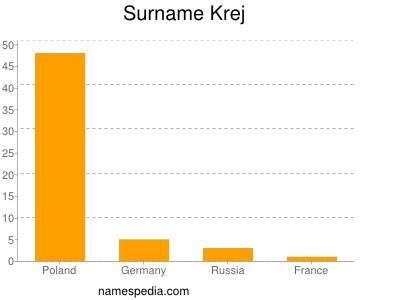 Surname Krej