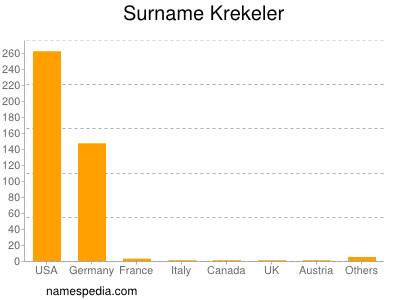 Surname Krekeler
