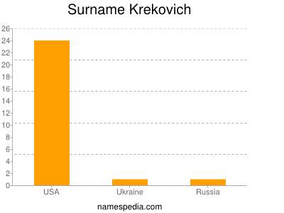 Surname Krekovich