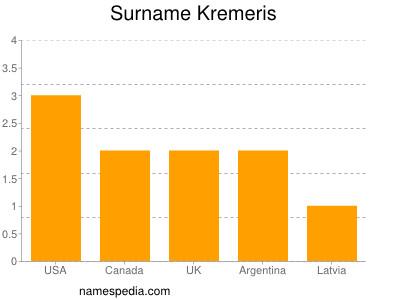 Surname Kremeris