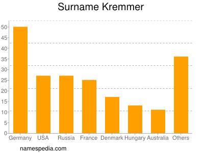 Surname Kremmer