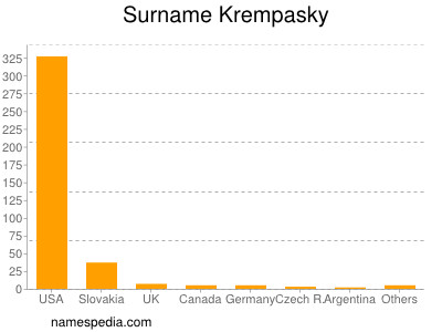 Surname Krempasky