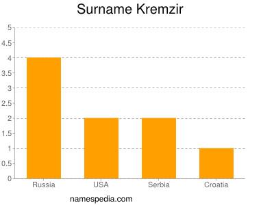 Surname Kremzir