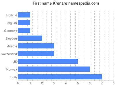 Given name Krenare