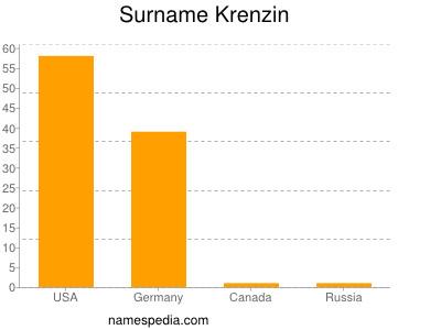Surname Krenzin