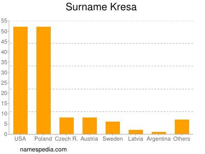 Surname Kresa