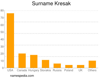Surname Kresak