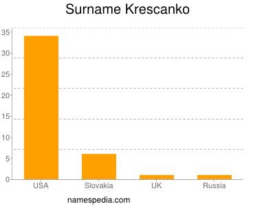 Surname Krescanko