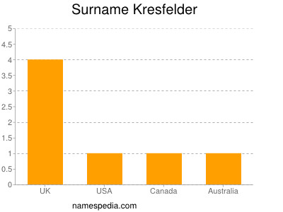 Surname Kresfelder