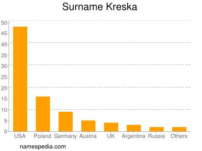 Surname Kreska