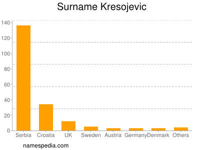 Surname Kresojevic