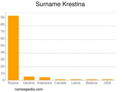 Surname Krestina