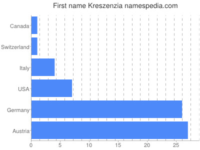 Given name Kreszenzia