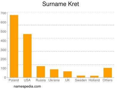 Surname Kret