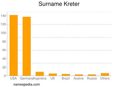 Surname Kreter