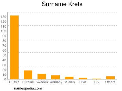 Surname Krets