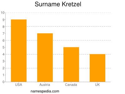Surname Kretzel