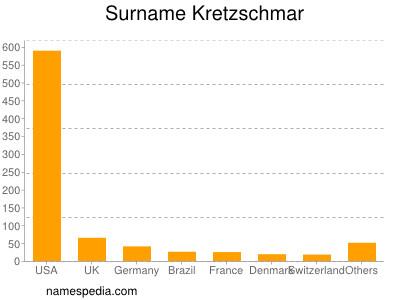 Surname Kretzschmar