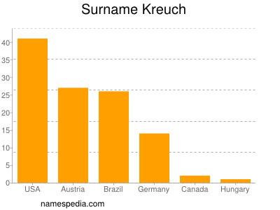 Surname Kreuch