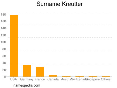 Surname Kreutter