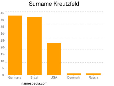 Surname Kreutzfeld