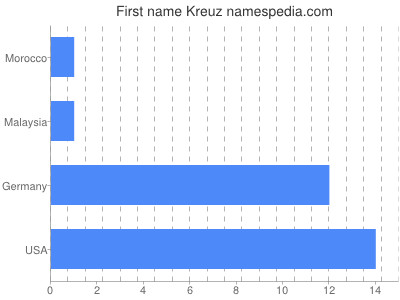 Given name Kreuz