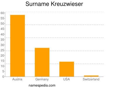 Surname Kreuzwieser