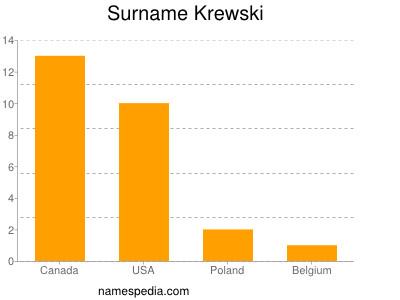 Surname Krewski