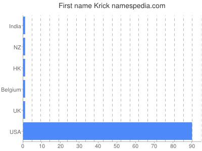 Given name Krick