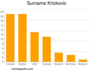 Surname Krickovic