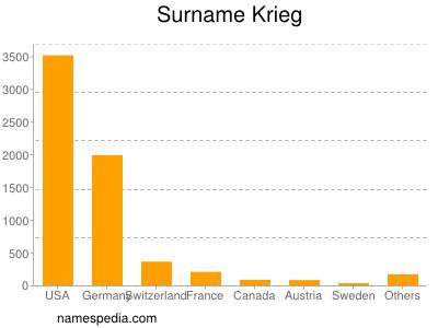 Surname Krieg