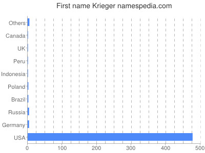 Given name Krieger