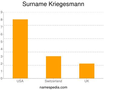 Surname Kriegesmann