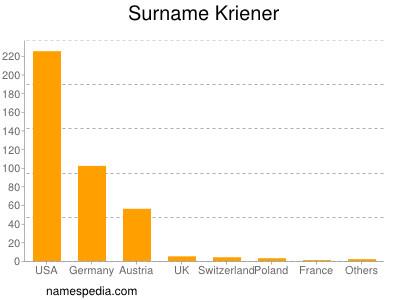 Surname Kriener