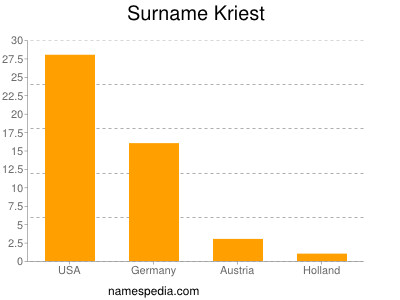 Surname Kriest