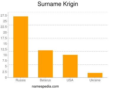 Surname Krigin