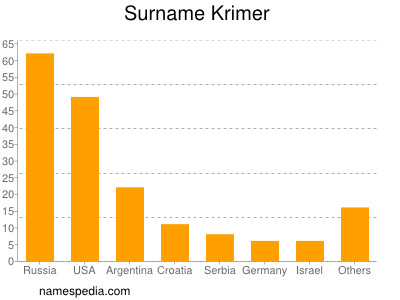 Surname Krimer