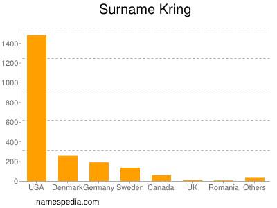 Surname Kring